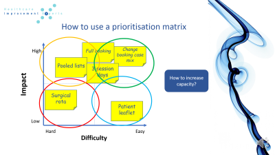 Creating a prioritisation matrix